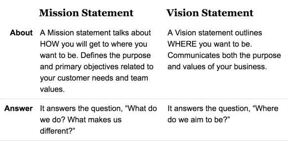 vision and mission statement difference